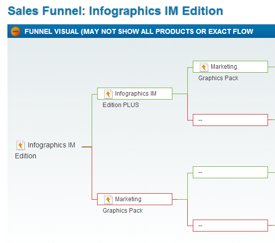 Example of a sales funnel created inside your JVZoo account.